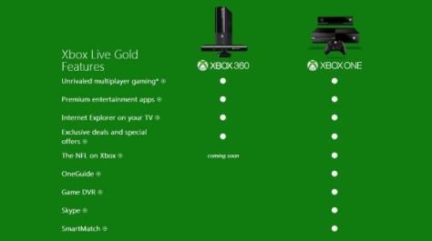 xbox_live_gold_xboxone-590x330